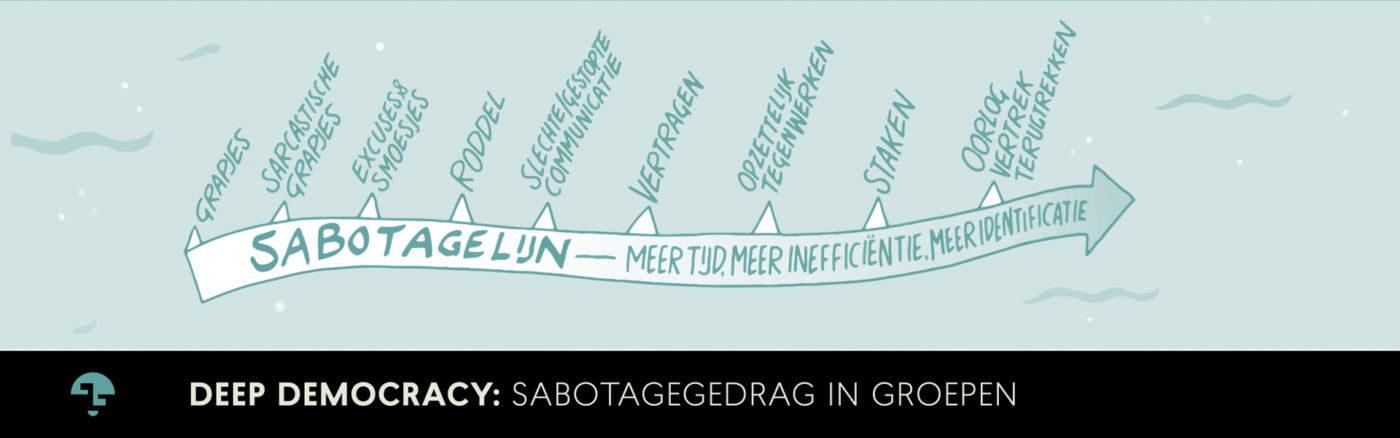 Sabotagelijn in groepen 1400x438 1 - Tijd voor ontwikkeling - Groepsactiviteiten, workshops, teambuilding en trainingen Drenthe