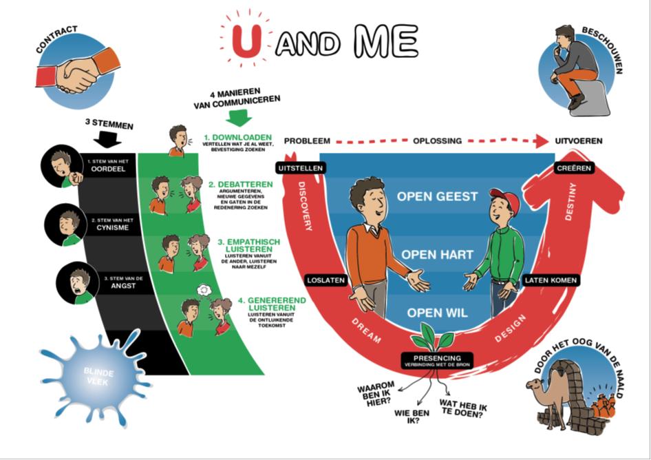 Theorie U - Tijd voor ontwikkeling - Groepsactiviteiten, workshops, teambuilding en trainingen Drenthe
