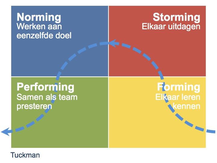 Tuckman NL - Tijd voor ontwikkeling - Groepsactiviteiten, workshops, teambuilding en trainingen Drenthe