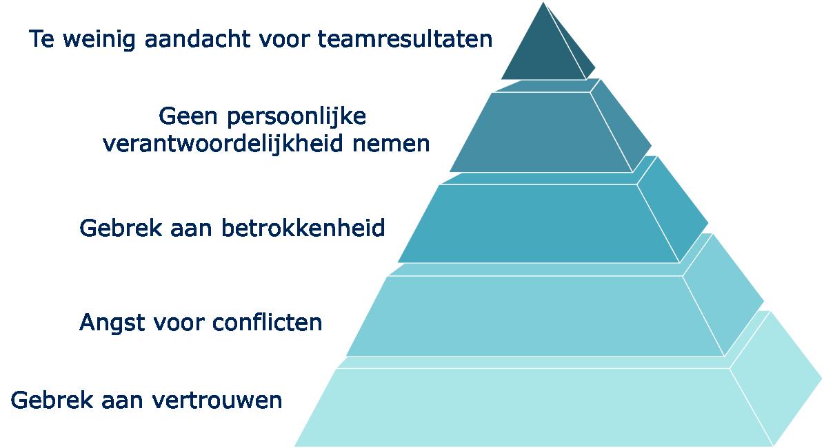 Volgens Lencioni wordt excellent teamwerk ondersteund door 5 pijlers.