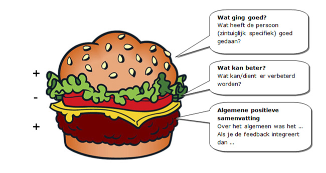 sandwich feedback geven teambuilding - Tijd voor ontwikkeling - Groepsactiviteiten, workshops, teambuilding en trainingen Drenthe